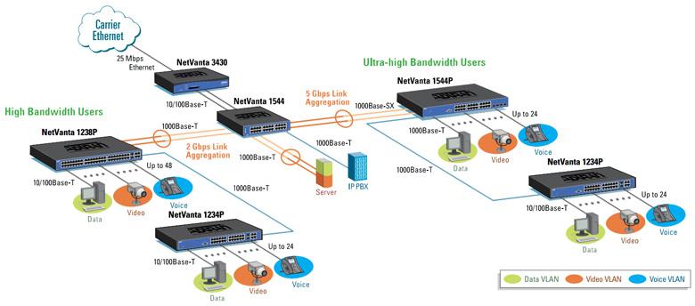 Fast MicroSystem - Multilayer LAN (esempio di topologia di rete)
