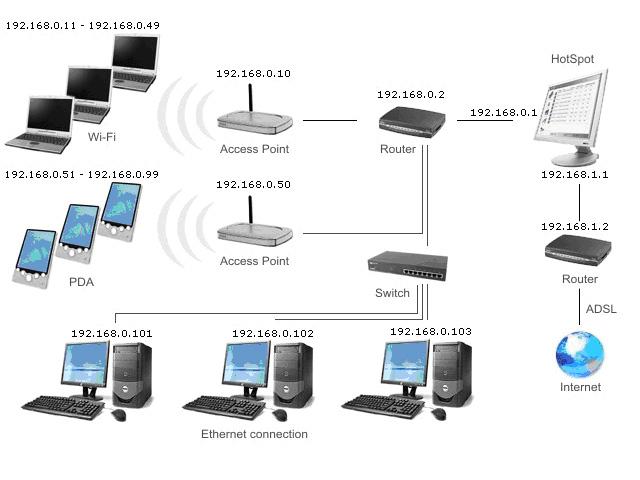 Fast MicroSystem - Esempio di topologia di rete