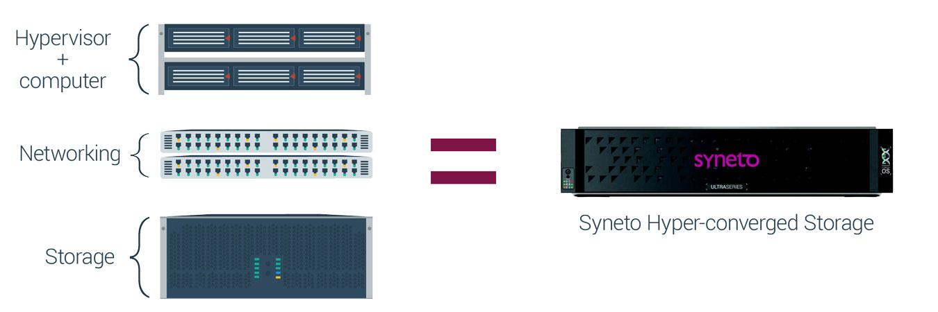 Syneto - Hyper-converged storage per le piccole e medie aziende - Schema logico